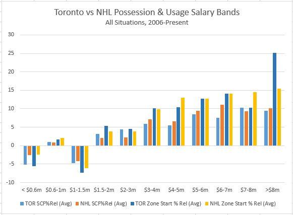 TOR v NHL Salary Bands - Poss&Usage