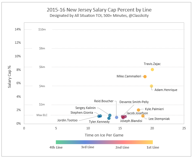2015-16 Cap% by Line - NJ.png